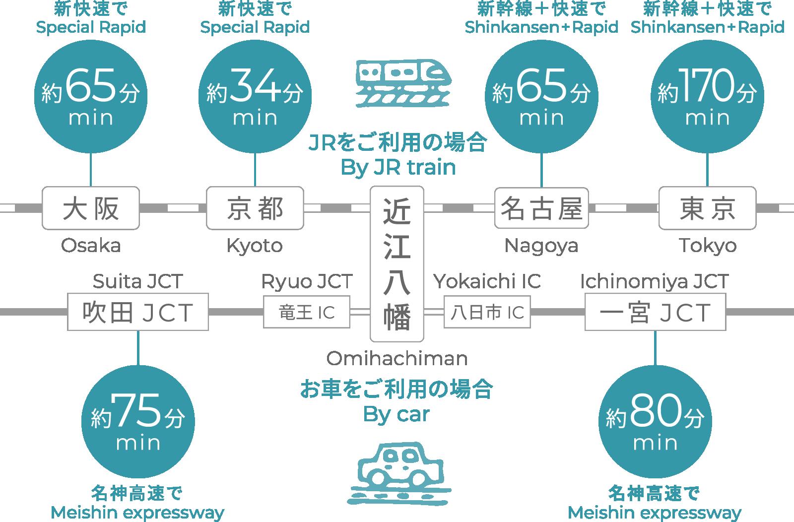 近江八幡駅まで電車・車でのアクセス