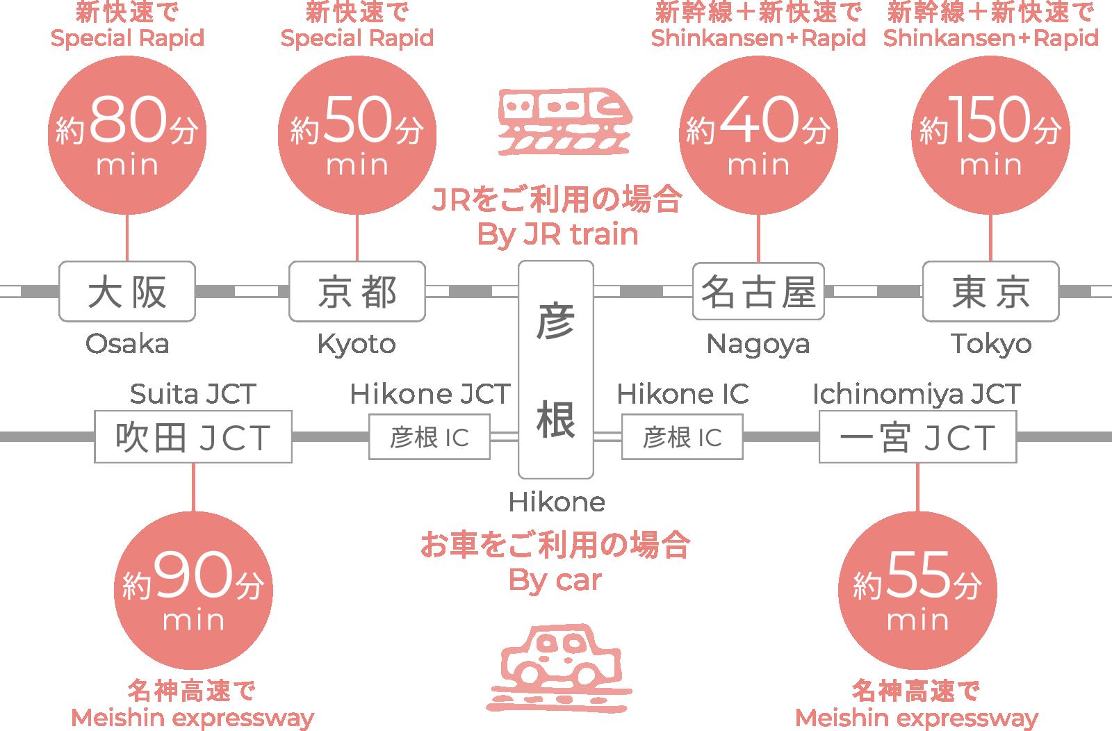 彦根駅まで電車・車でのアクセス